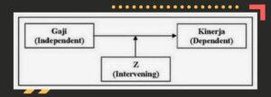 Contoh Variabel Intervening